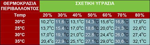Αδιαβατική Ψύξη - Πίνακας θερμοκρασιών μετά τον ψύκτη