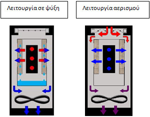 Ψύκτες Data Center, Call Center & Computer Room